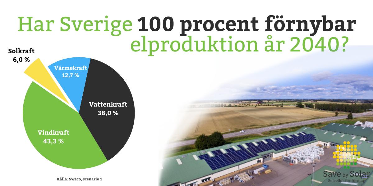 Ett diagram över förnybar elproduktion 2040 och en bild på solcellsanläggningen hos Willab Garden.